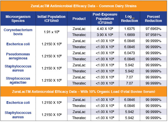 ZuraLac Antimicrobial Efficacy Data - Common Dairy Strains